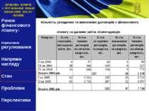 Кількість укладених та виконаних договорів з фінансового лізингу за даними зв...