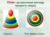 План –це креслення вигляду предмету зверху Предмет Його вигляд зверху Предмет...