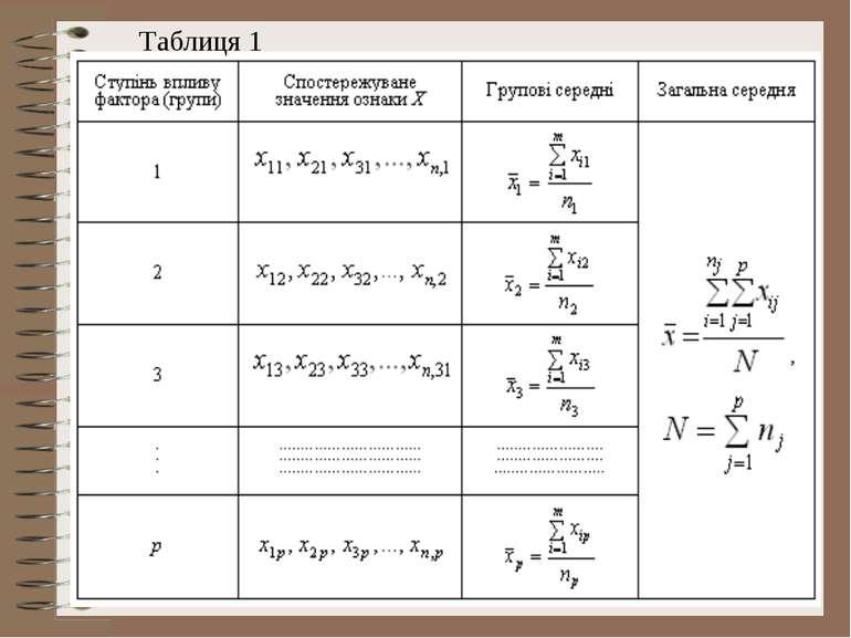 Таблиця 1