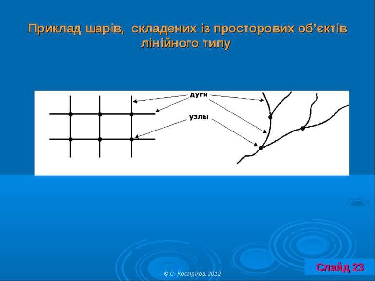 Приклад шарів, складених із просторових об'єктів лінійного типу © С. Костріко...