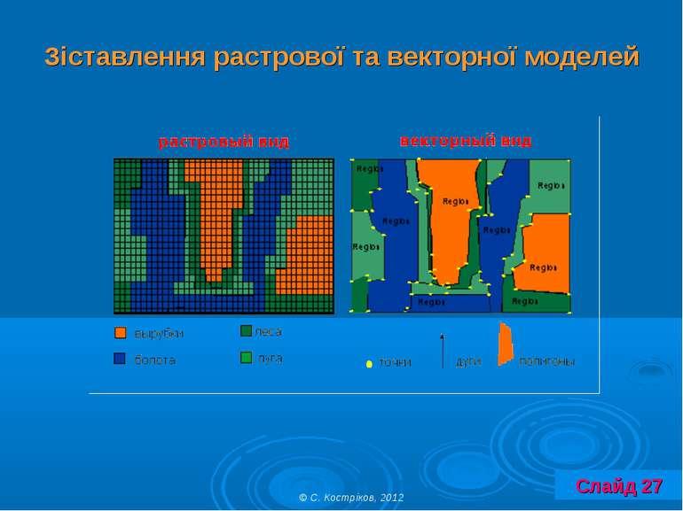 Зіставлення растрової та векторної моделей © С. Костріков, 2012 Слайд 27