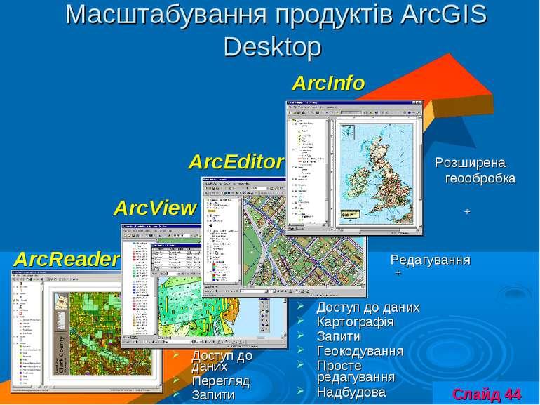 Масштабування продуктів ArcGIS Desktop Доступ до даних Картографія Запити Гео...
