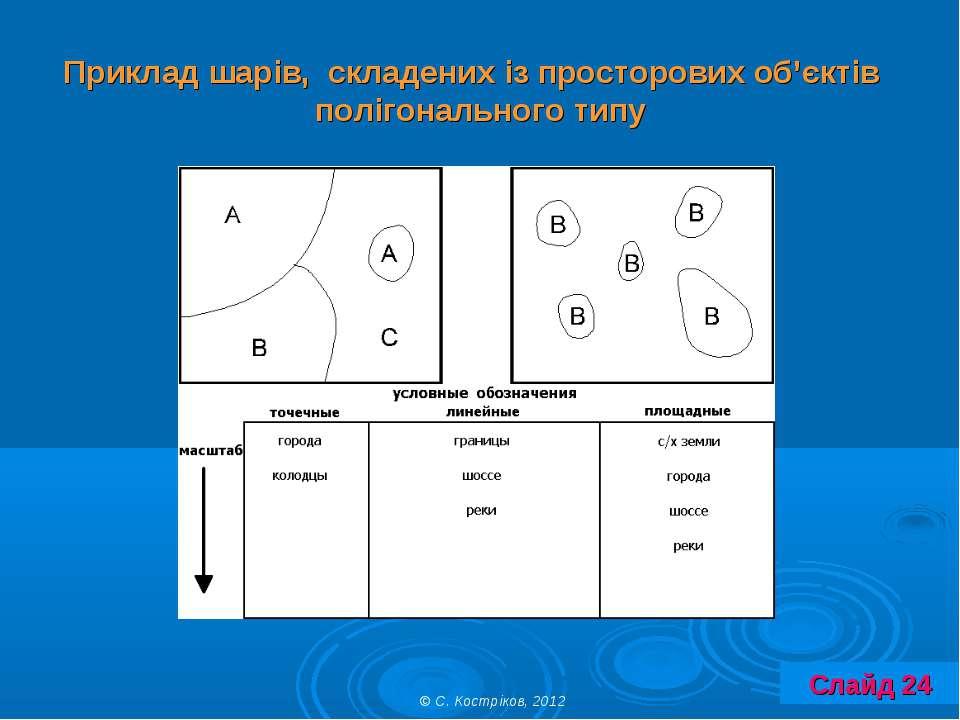Приклад шарів, складених із просторових об'єктів полігонального типу © С. Кос...