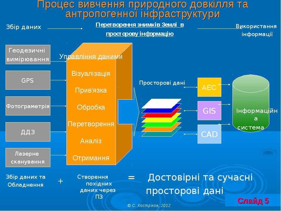 Процес вивчення природного довкілля та антропогенної інфраструктури ДДЗ Геоде...
