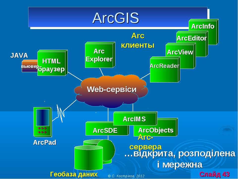 …відкрита, розподілена і мережна ArcGIS ArcIMS Arc Explorer HTML браузер ArcV...