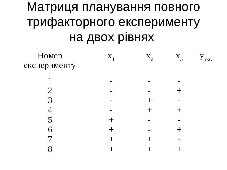 Матриця планування повного трифакторного експерименту на двох рівнях