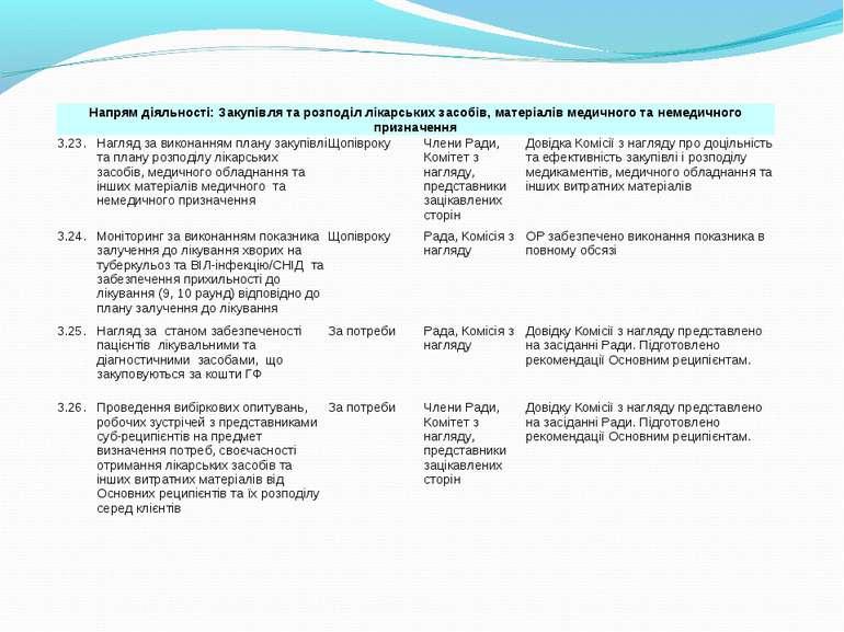 Напрям діяльності: Закупівля та розподіл лікарських засобів, матеріалів медич...