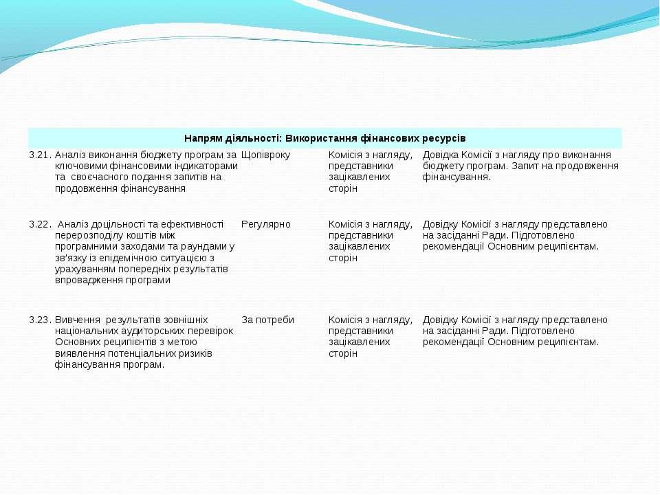Напрям діяльності: Використання фінансових ресурсів 3.21. Аналіз виконання бю...