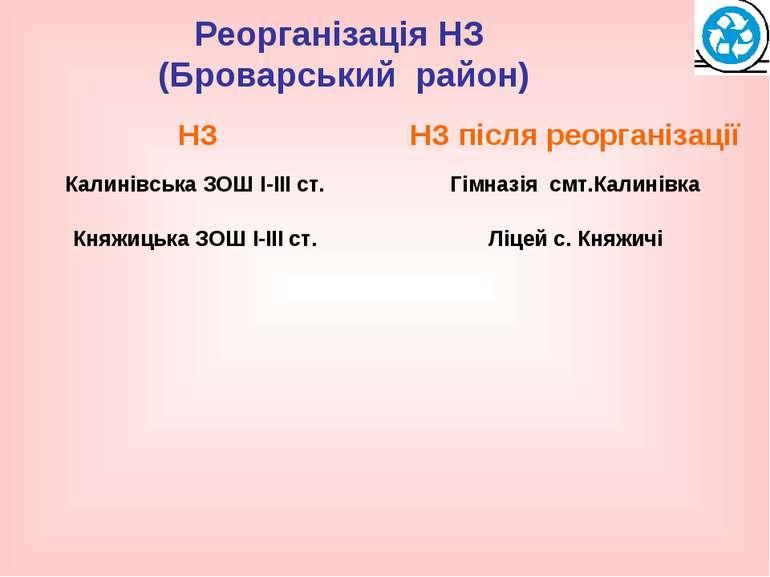 Реорганізація НЗ (Броварський район)