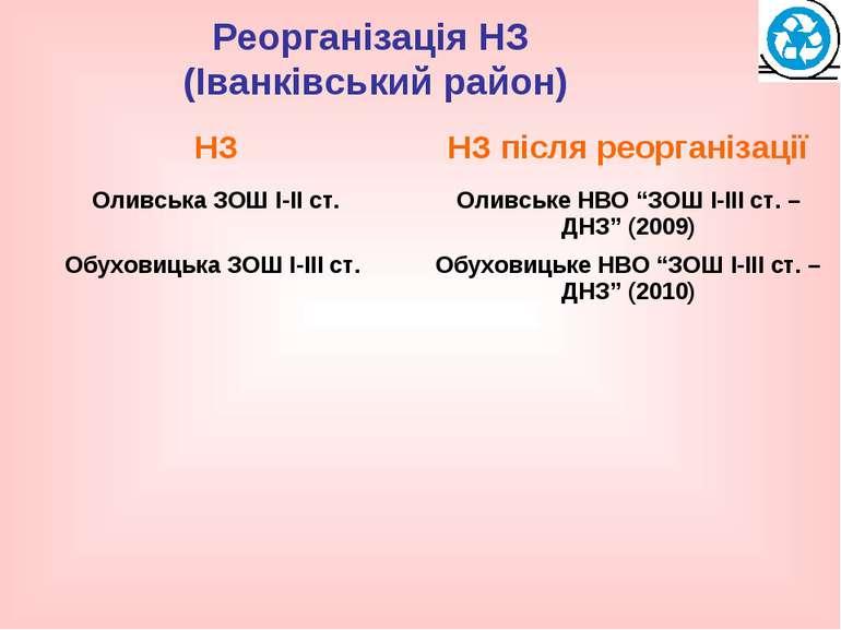 Реорганізація НЗ (Іванківський район)