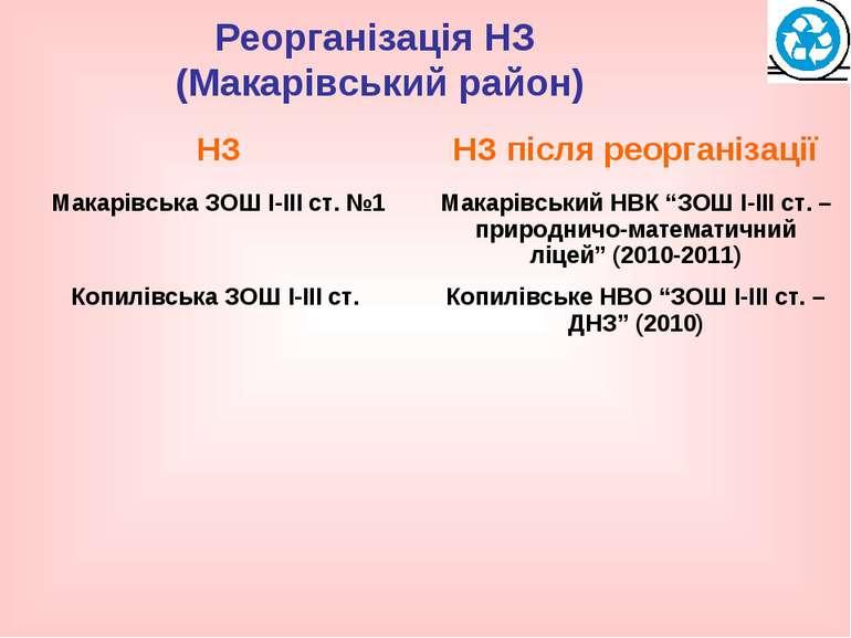 Реорганізація НЗ (Макарівський район)