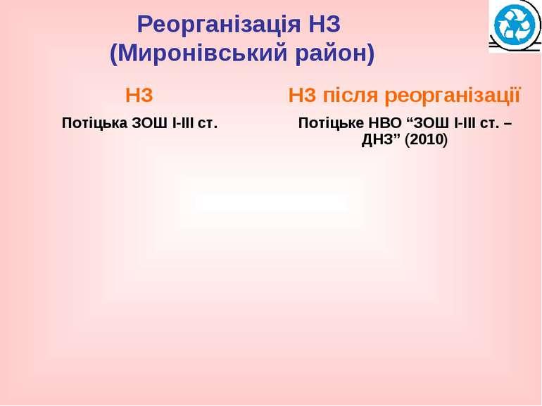 Реорганізація НЗ (Миронівський район)