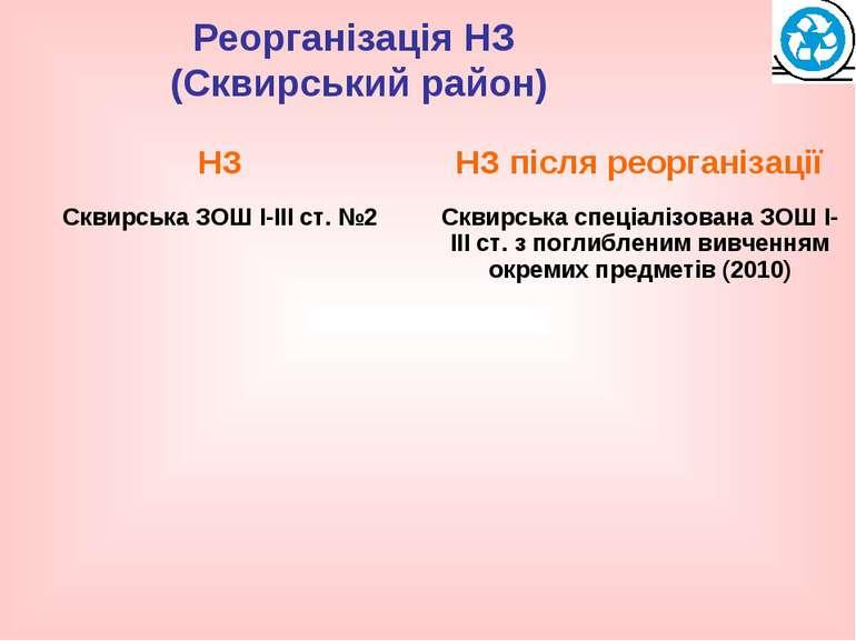 Реорганізація НЗ (Сквирський район)