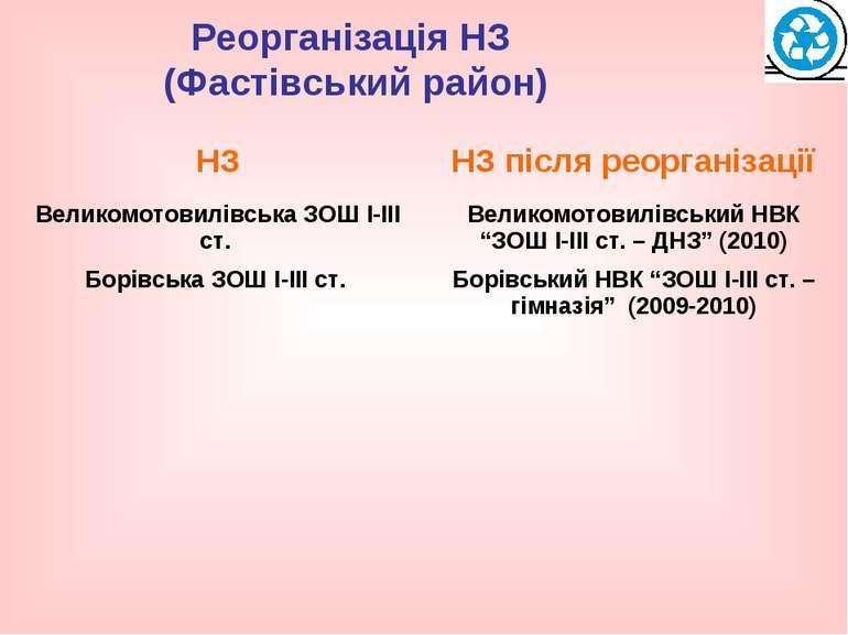 Реорганізація НЗ (Фастівський район)
