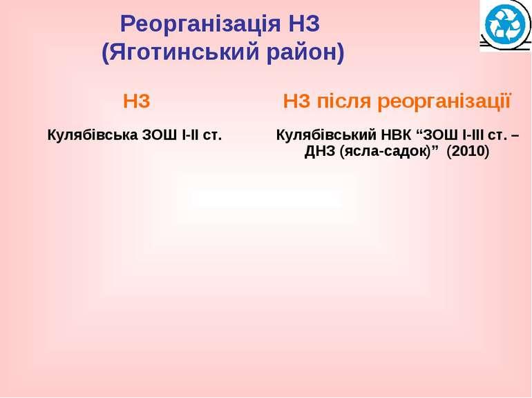 Реорганізація НЗ (Яготинський район)