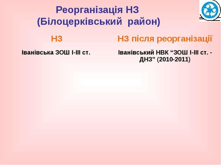 Реорганізація НЗ (Білоцерківський район)