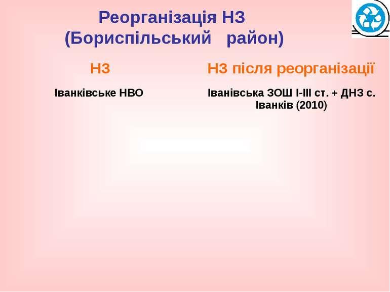 Реорганізація НЗ (Бориспільський район)
