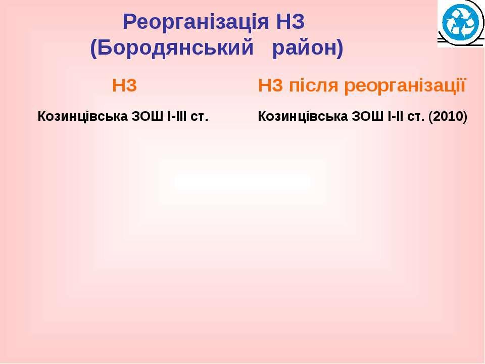 Реорганізація НЗ (Бородянський район)