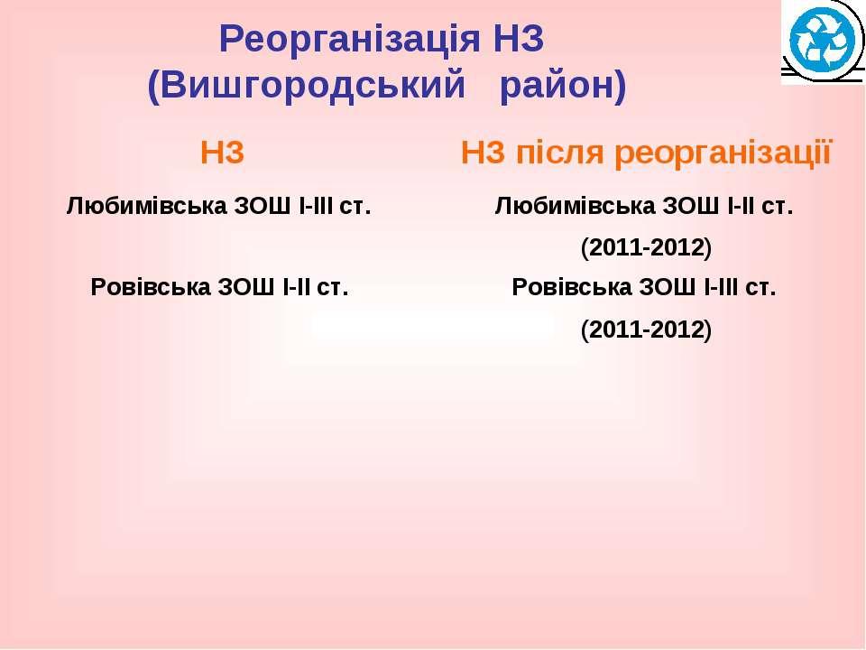 Реорганізація НЗ (Вишгородський район)