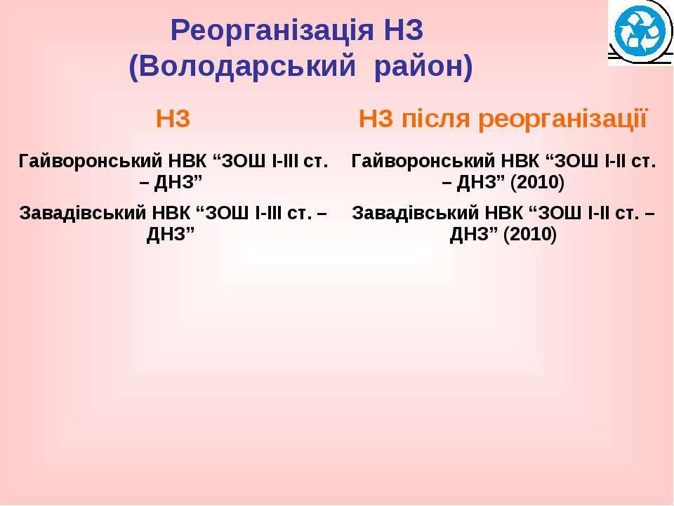 Реорганізація НЗ (Володарський район)