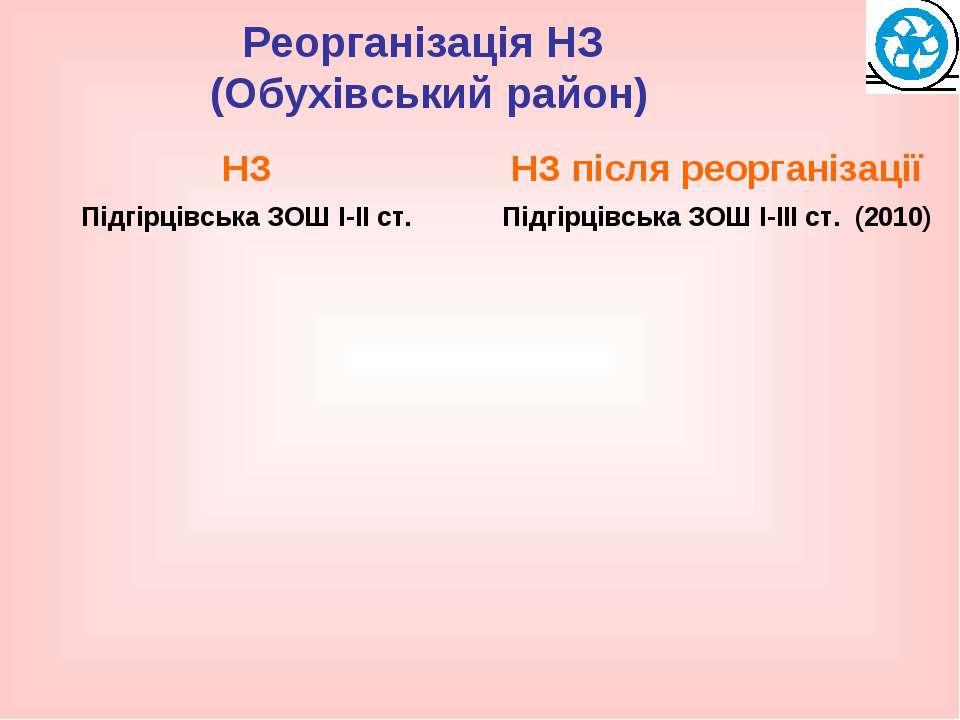 Реорганізація НЗ (Обухівський район)