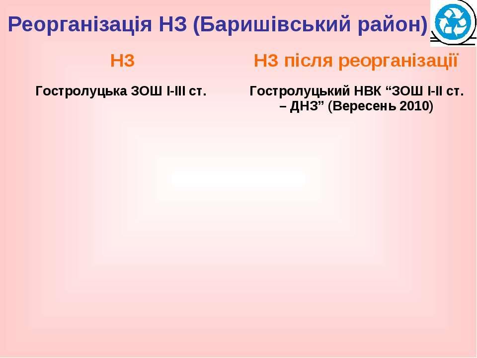 Реорганізація НЗ (Баришівський район)