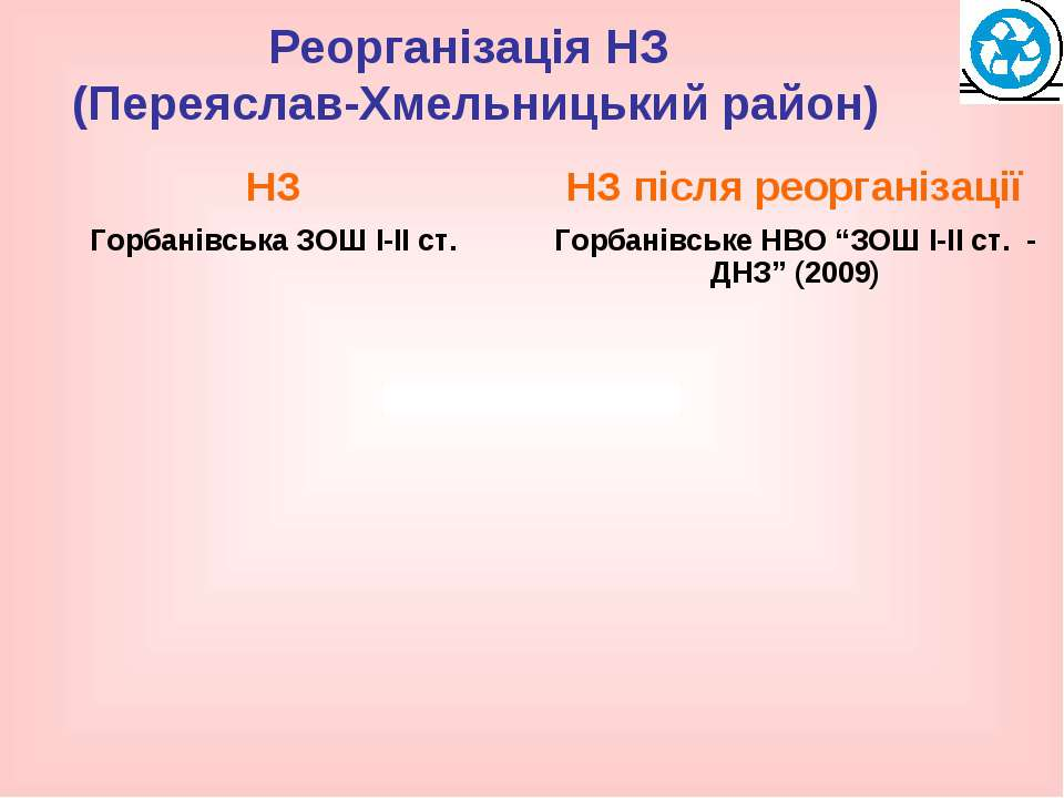 Реорганізація НЗ (Переяслав-Хмельницький район)