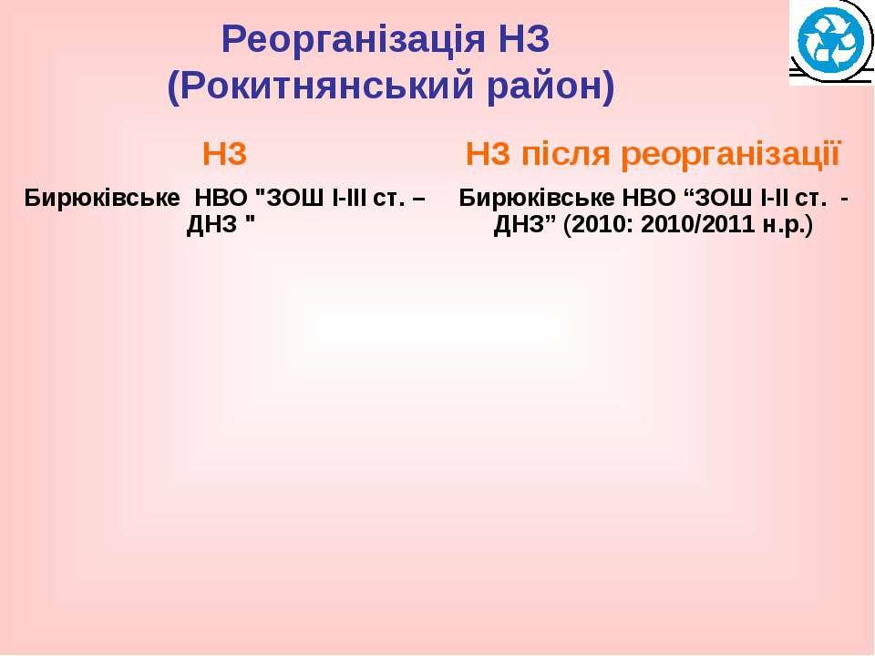 Реорганізація НЗ (Рокитнянський район)