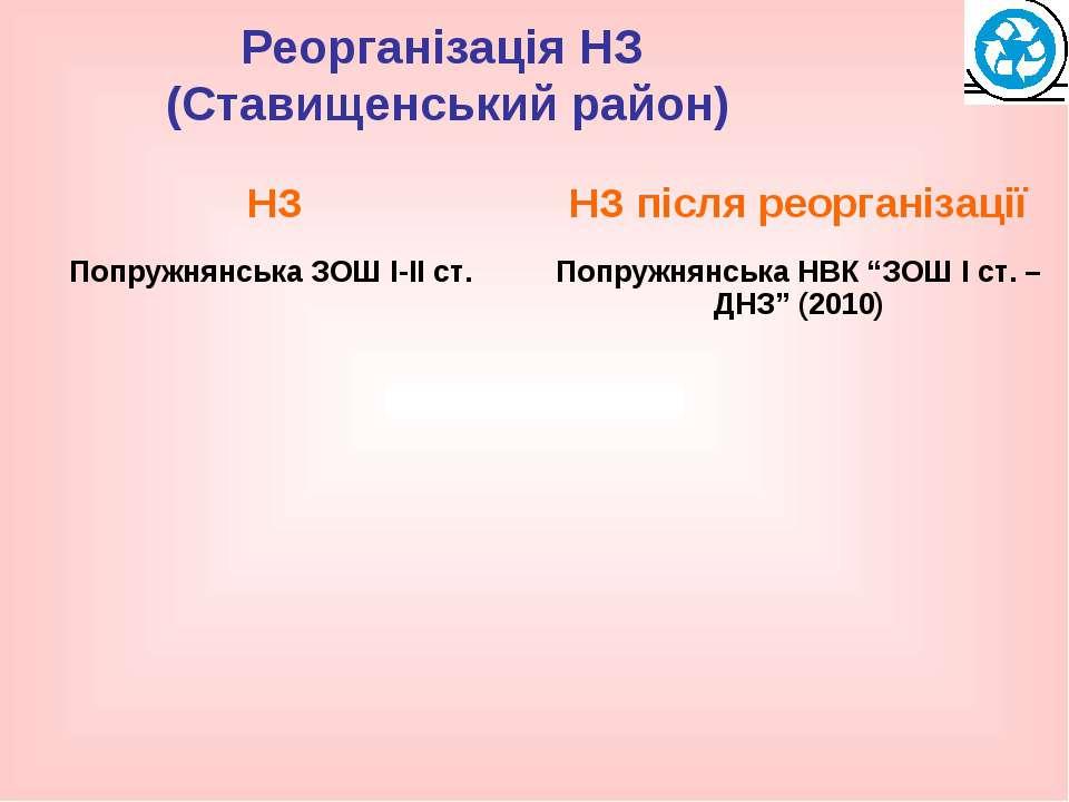Реорганізація НЗ (Ставищенський район)