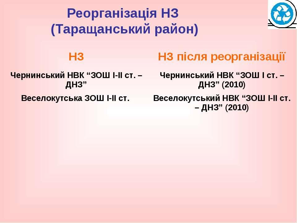 Реорганізація НЗ (Таращанський район)