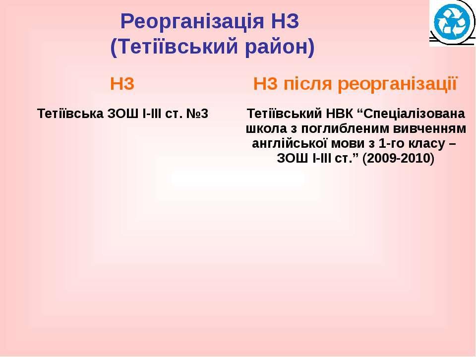 Реорганізація НЗ (Тетіївський район)