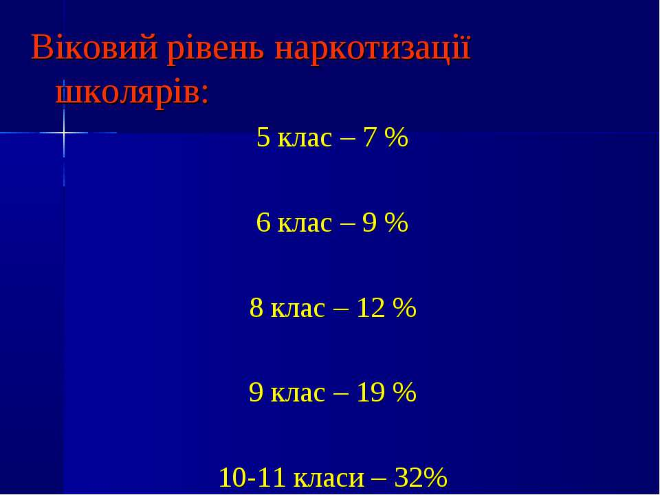 Віковий рівень наркотизації школярів: 5 клас – 7 % 6 клас – 9 % 8 клас – 12 %...
