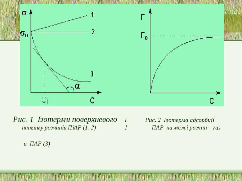 Рис. 1 Ізотерми поверхневого І Рис. 2 Ізотерма адсорбції натянгу р...