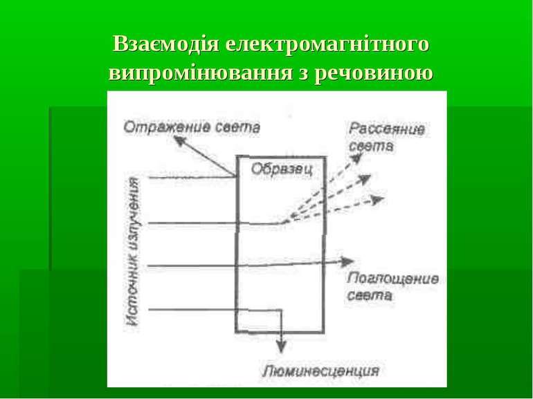 Взаємодія електромагнітного випромінювання з речовиною