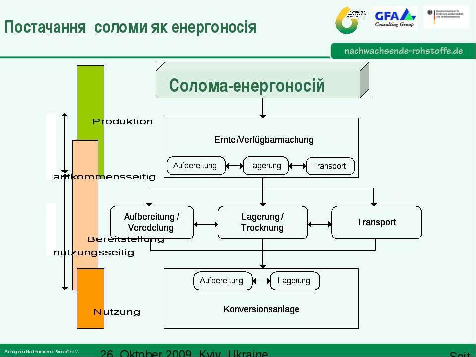 Постачання соломи як енергоносія Солома-енергоносій 26. Oktober 2009, Kyiv, U...