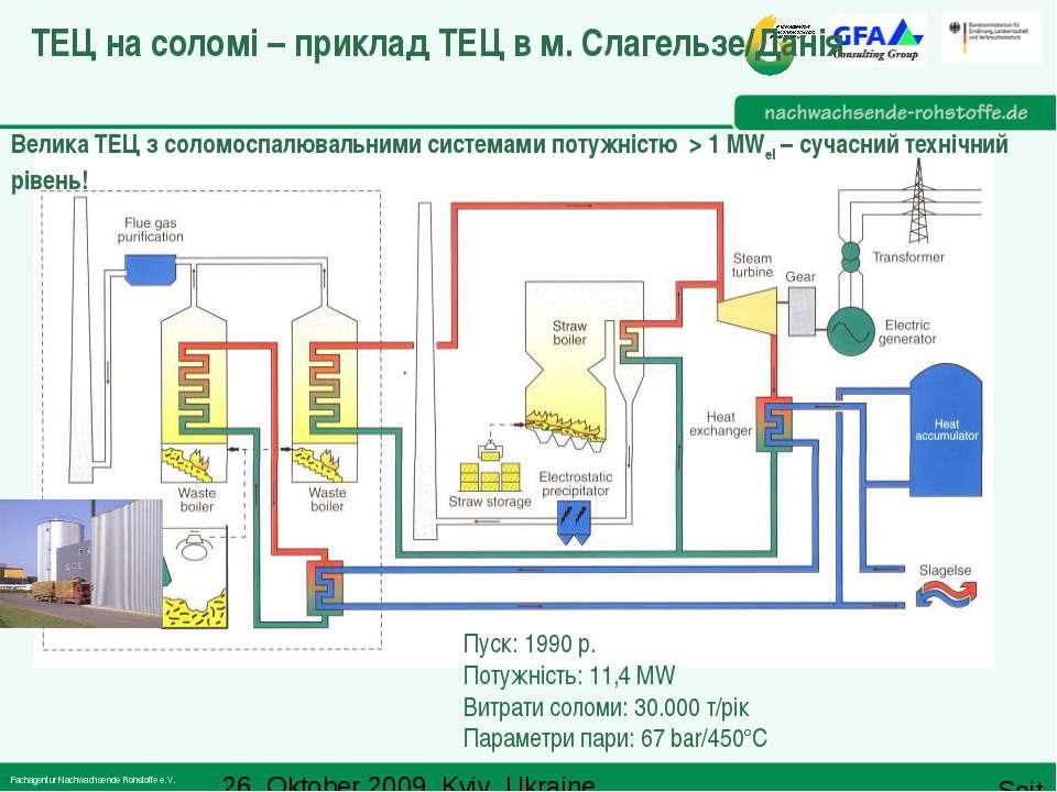 ТЕЦ на соломі – приклад ТЕЦ в м. Слагельзе/Данія Пуск: 1990 р. Потужність: 11...