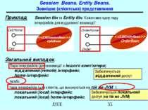 Session Beans. Entity Beans. Зовнішнє (клієнтське) представлення Приклад. Ses...