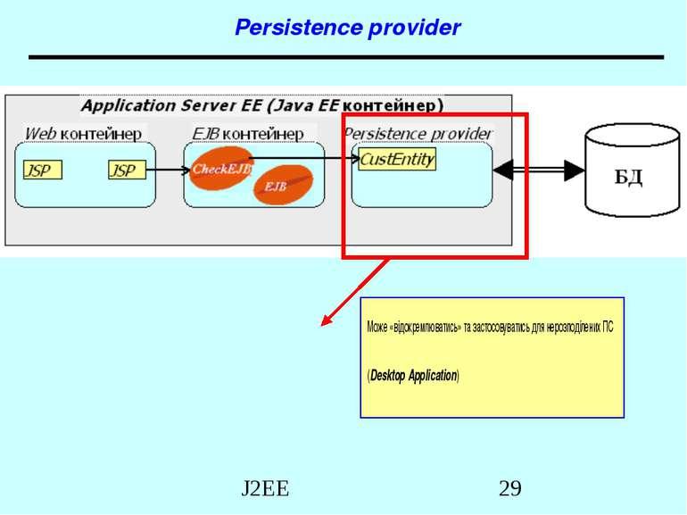 Persistence provider Може «відокремлюватись» та застосовуватись для нерозподі...
