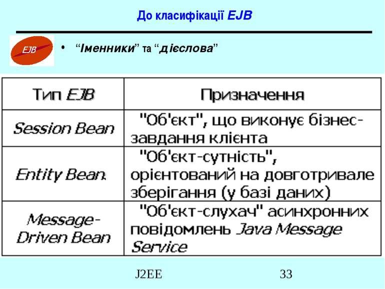 """До класифікації EJB """"Іменники"""" та """"дієслова"""" J2EE"""