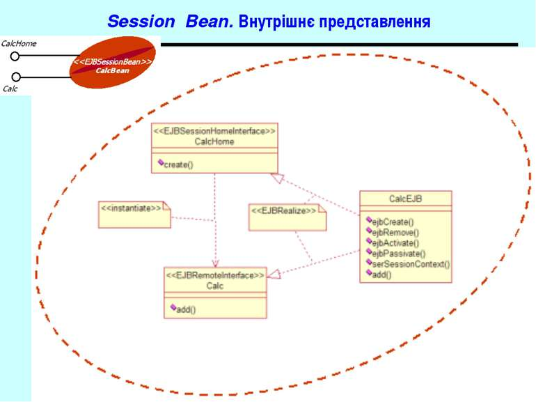 Session Bean. Внутрішнє представлення J2EE