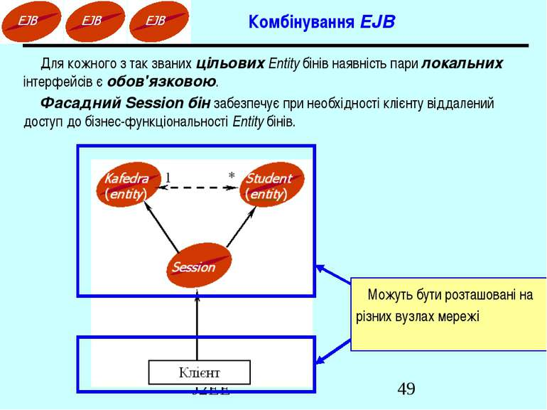 Комбінування EJB Для кожного з так званих цільових Entity бінів наявність пар...