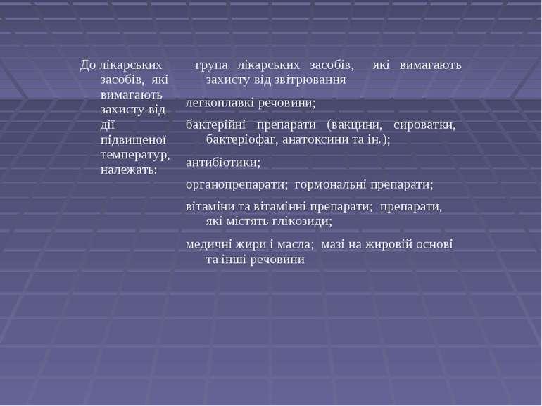 До лікарських засобів, які вимагають захисту від дії підвищеної температур, н...