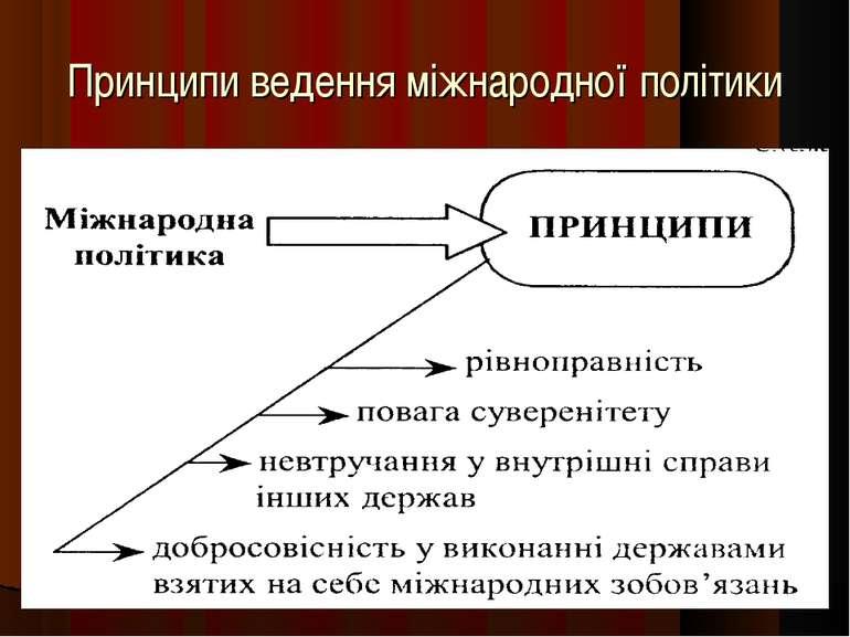 Принципи ведення міжнародної політики
