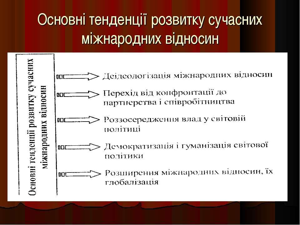 Основні тенденції розвитку сучасних міжнародних відносин