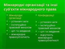 Міжнародні організації та інші суб'єкти міжнародного права Міжнародні організ...