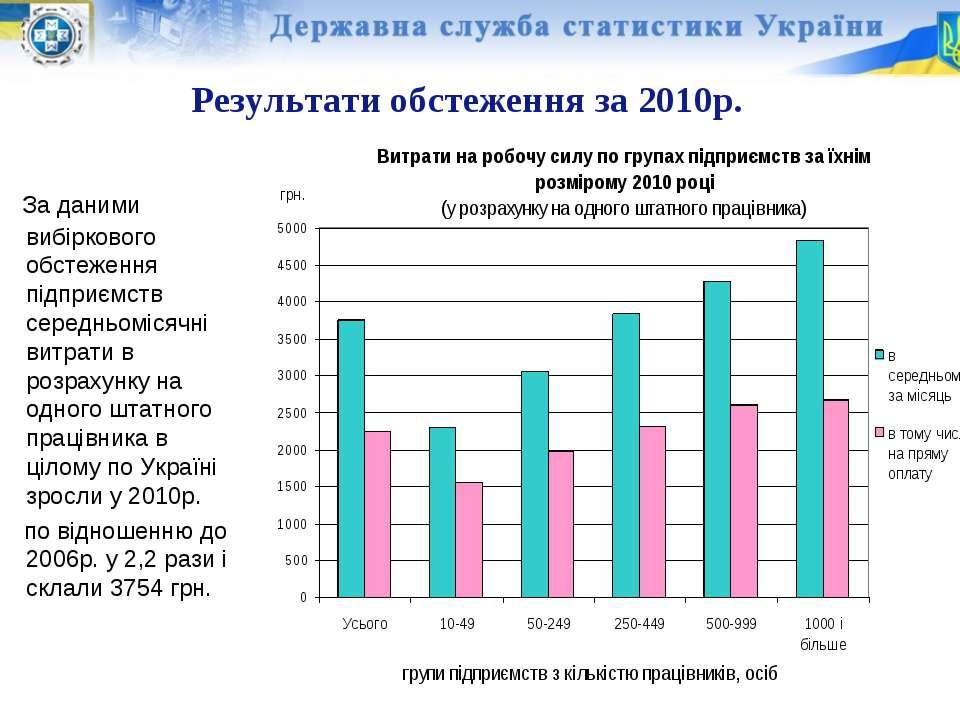 Результати обстеження за 2010р. За даними вибіркового обстеження підприємств ...