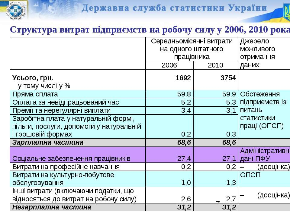 Структура витрат підприємств на робочу силу у 2006, 2010 роках