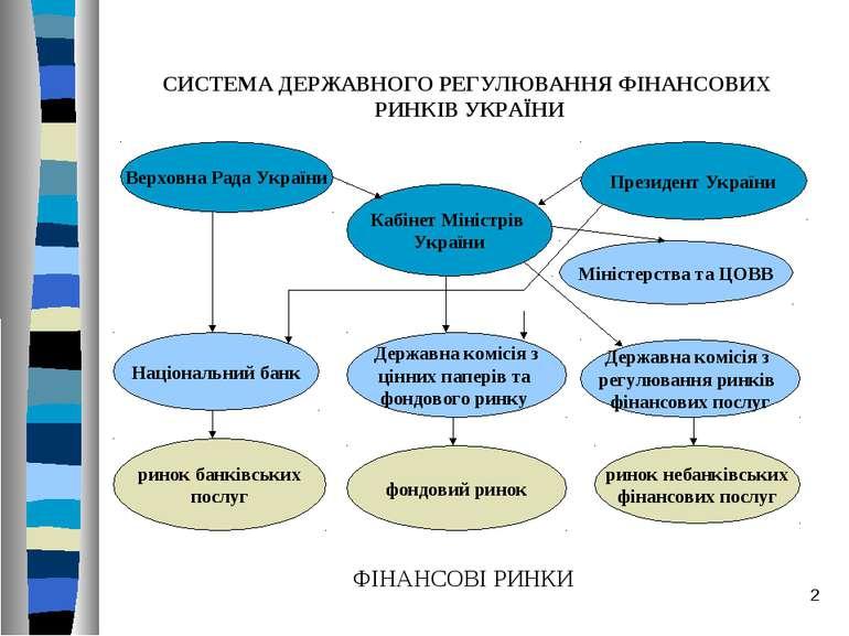 * СИСТЕМА ДЕРЖАВНОГО РЕГУЛЮВАННЯ ФІНАНСОВИХ РИНКІВ УКРАЇНИ Верховна Рада Укра...