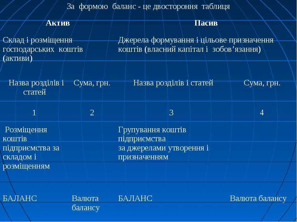 За формою баланс - це двостороння таблиця Актив Пасив Склад i розмiщення госп...