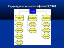 Структурна схема класифікації СУБД